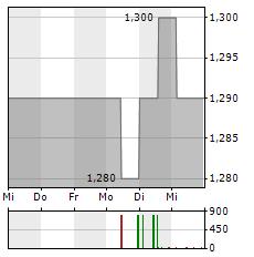 INCITY IMMOBILIEN Aktie 5-Tage-Chart