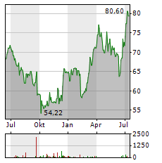 INCYTE Aktie Chart 1 Jahr