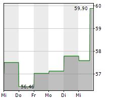 INCYTE CORPORATION Chart 1 Jahr