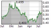 INDAH KIAT PULP & PAPER TBK Chart 1 Jahr