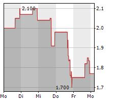 INDAPTUS THERAPEUTICS INC Chart 1 Jahr