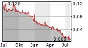 INDIVA LIMITED Chart 1 Jahr