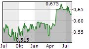 INDOFOOD CBP SUKSES MAKMUR TBK Chart 1 Jahr