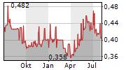 INDOFOOD SUKSES MAKMUR TBK Chart 1 Jahr