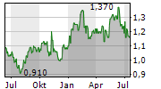 INDORAMA VENTURES PCL Chart 1 Jahr