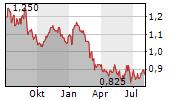 INDORAMA VENTURES PCL NVDR Chart 1 Jahr