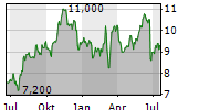INDRA SISTEMAS SA Chart 1 Jahr