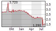 INDUS GAS LIMITED Chart 1 Jahr