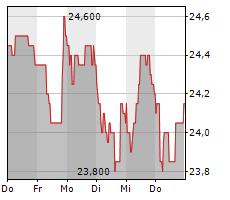 INDUS HOLDING AG Chart 1 Jahr