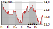 INDUS HOLDING AG 5-Tage-Chart