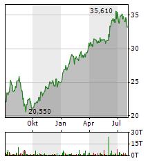 INDITEX Aktie Chart 1 Jahr