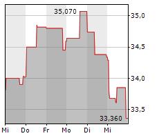 INDUSTRIA DE DISENO TEXTIL SA Chart 1 Jahr