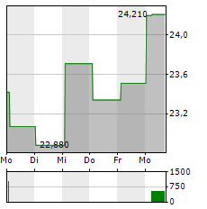 INDITEX Aktie 1-Woche-Intraday-Chart
