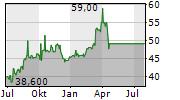 INDUSTRIAS BACHOCO SAB DE CV ADR Chart 1 Jahr