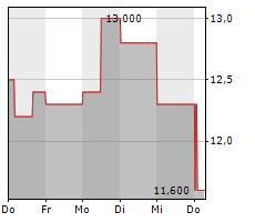 INDUSTRIAS PENOLES SAB DE CV Chart 1 Jahr