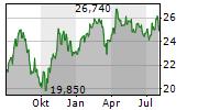 INDUSTRIVAERDEN AB Chart 1 Jahr
