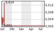 INDVR BRANDS INC Chart 1 Jahr