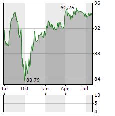 INEOS Aktie Chart 1 Jahr