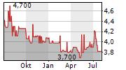 INFAS HOLDING AG Chart 1 Jahr