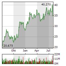 INFINEON Aktie Chart 1 Jahr