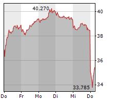 INFINEON TECHNOLOGIES AG Chart 1 Jahr