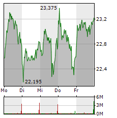INFINEON Aktie 1-Woche-Intraday-Chart