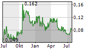 INFINITY LITHIUM CORPORATION LIMITED Chart 1 Jahr