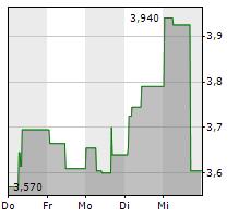 INFLARX NV Chart 1 Jahr