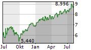 INFORMA PLC Chart 1 Jahr
