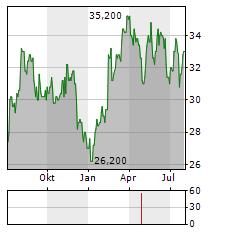 ISID Aktie Chart 1 Jahr