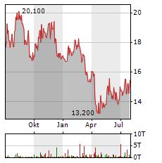 INFOSYS Aktie Chart 1 Jahr