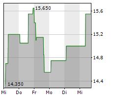 INFOSYS LTD ADR Chart 1 Jahr