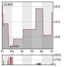 INFOSYS Aktie 1-Woche-Intraday-Chart