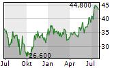 ING BANK SLASKI SA Chart 1 Jahr