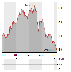 ING BANK SLASKI Aktie Chart 1 Jahr