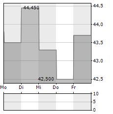 ING BANK SLASKI Aktie 5-Tage-Chart