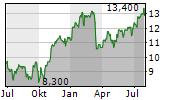 ING GROEP NV ADR Chart 1 Jahr