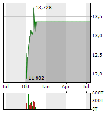 ING Aktie Chart 1 Jahr