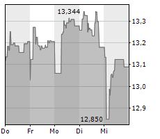 ING GROEP NV Chart 1 Jahr