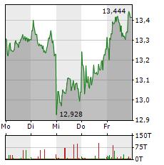 ING Aktie 5-Tage-Chart
