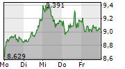 ING GROEP NV 1-Woche-Intraday-Chart