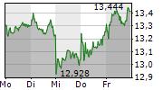 ING GROEP NV 5-Tage-Chart