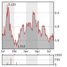INGHAMS GROUP Aktie Chart 1 Jahr
