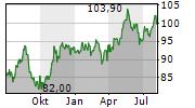 INGREDION INC Chart 1 Jahr