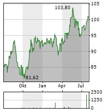 INGREDION Aktie Chart 1 Jahr