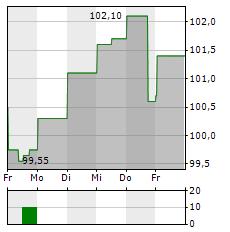 INGREDION Aktie 5-Tage-Chart