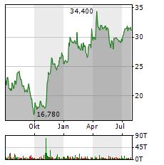INIT INNOVATION Aktie Chart 1 Jahr