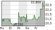 INIT INNOVATION IN TRAFFIC SYSTEMS SE 1-Woche-Intraday-Chart
