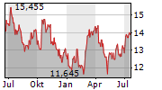 INNERGEX RENEWABLE ENERGY INC Chart 1 Jahr