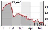 INNERGEX RENEWABLE ENERGY INC Chart 1 Jahr